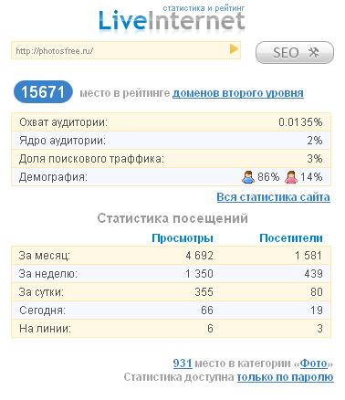 Развитие сайта за ноябрь 2011 г.